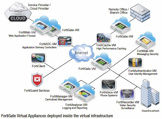 Virtual Appliance Fortigate